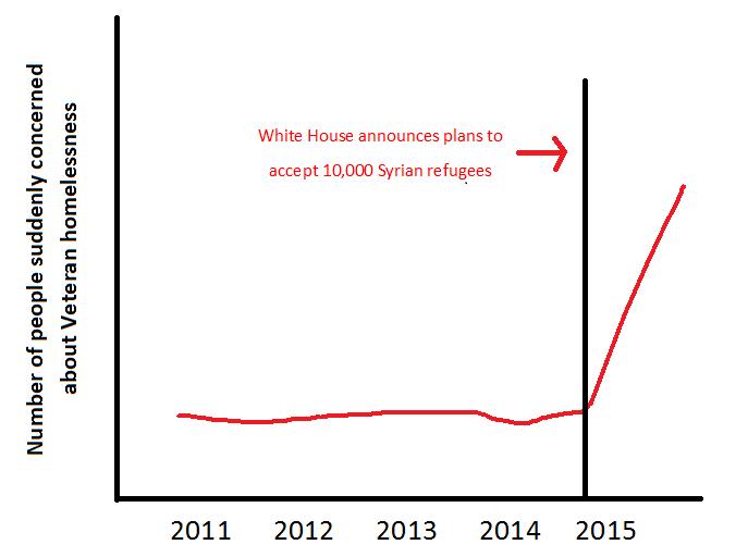 refugeeshomelessvets